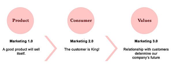 magic-marketing-21